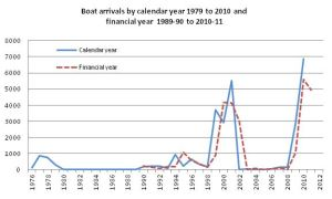 'Boat people' by year.